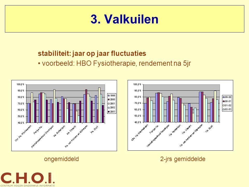 3. Valkuilen stabiliteit: jaar op jaar fluctuaties