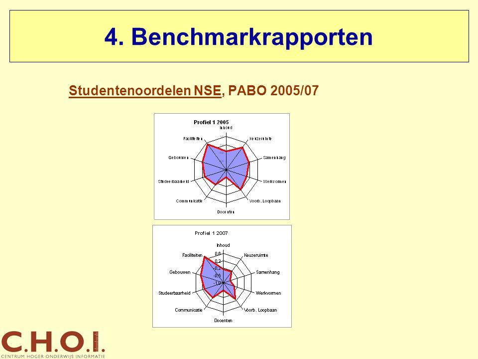 Studentenoordelen NSE, PABO 2005/07