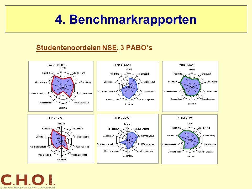 Studentenoordelen NSE, 3 PABO's