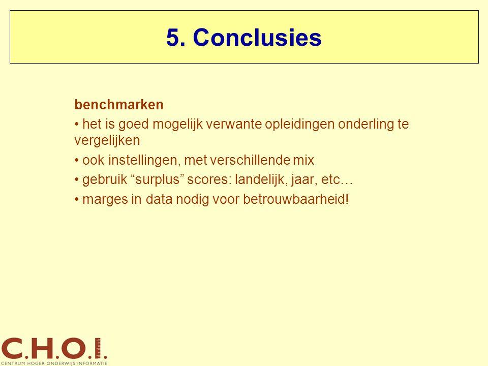 5. Conclusies benchmarken