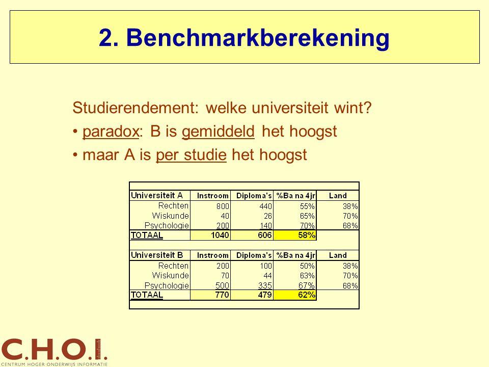 2. Benchmarkberekening Studierendement: welke universiteit wint
