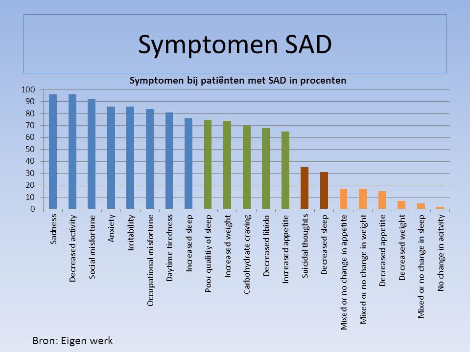 Symptomen SAD Bron: Eigen werk