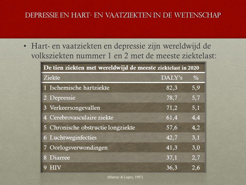 Depressie en hart- en vaatziekten in de wetenschap