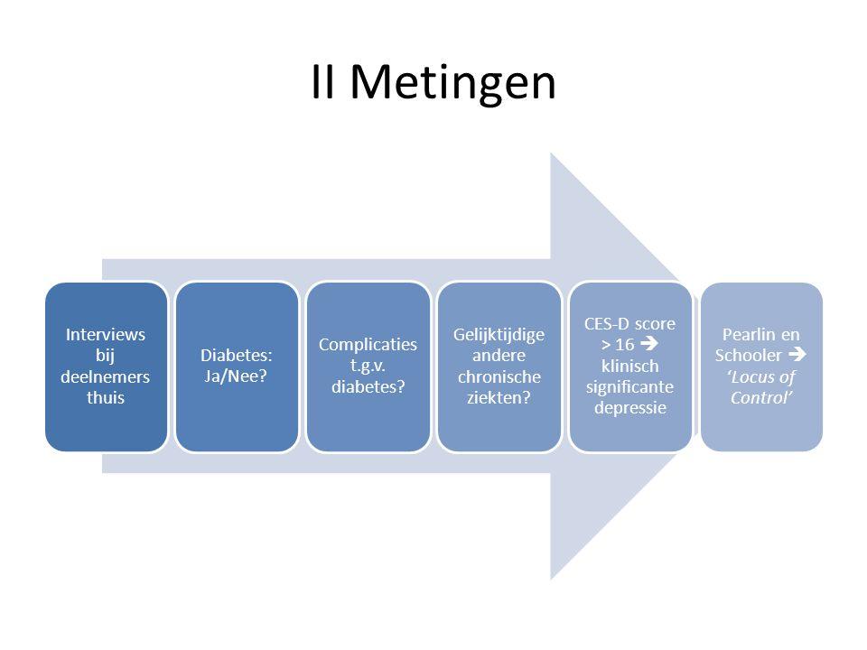II Metingen Interviews bij deelnemers thuis Diabetes: Ja/Nee