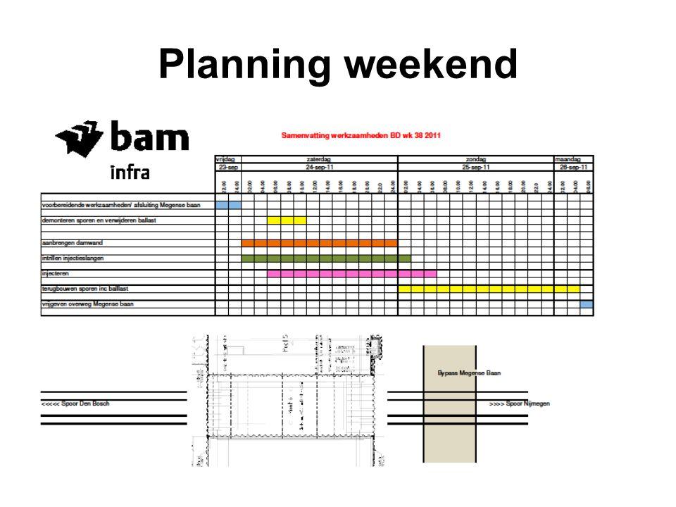 Planning weekend