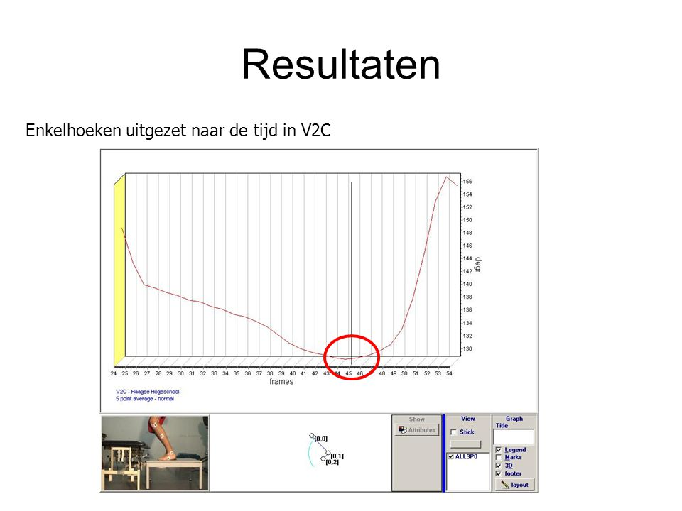 Resultaten Enkelhoeken uitgezet naar de tijd in V2C