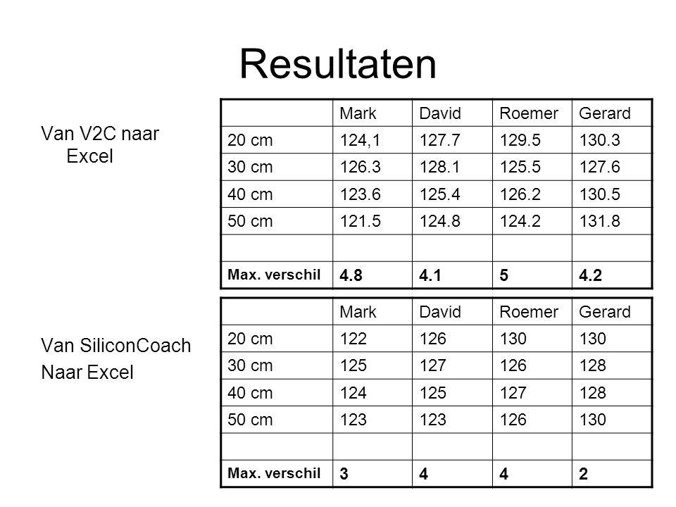 Resultaten Van V2C naar Excel Van SiliconCoach Naar Excel Mark David