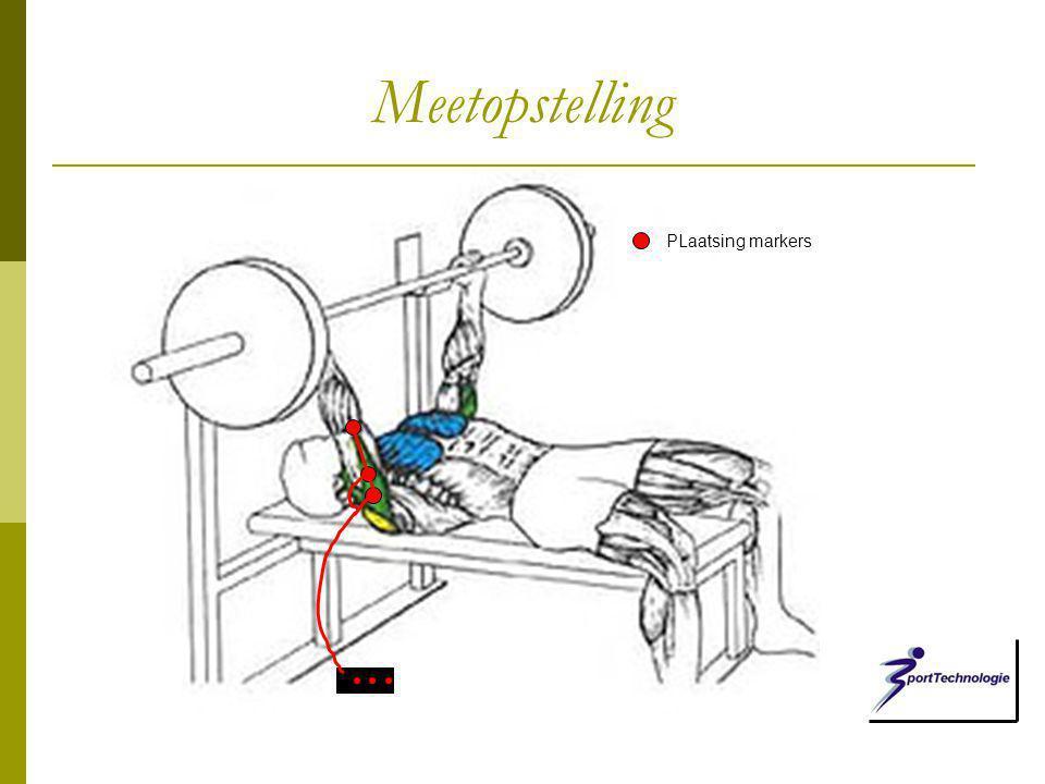 Meetopstelling PLaatsing markers