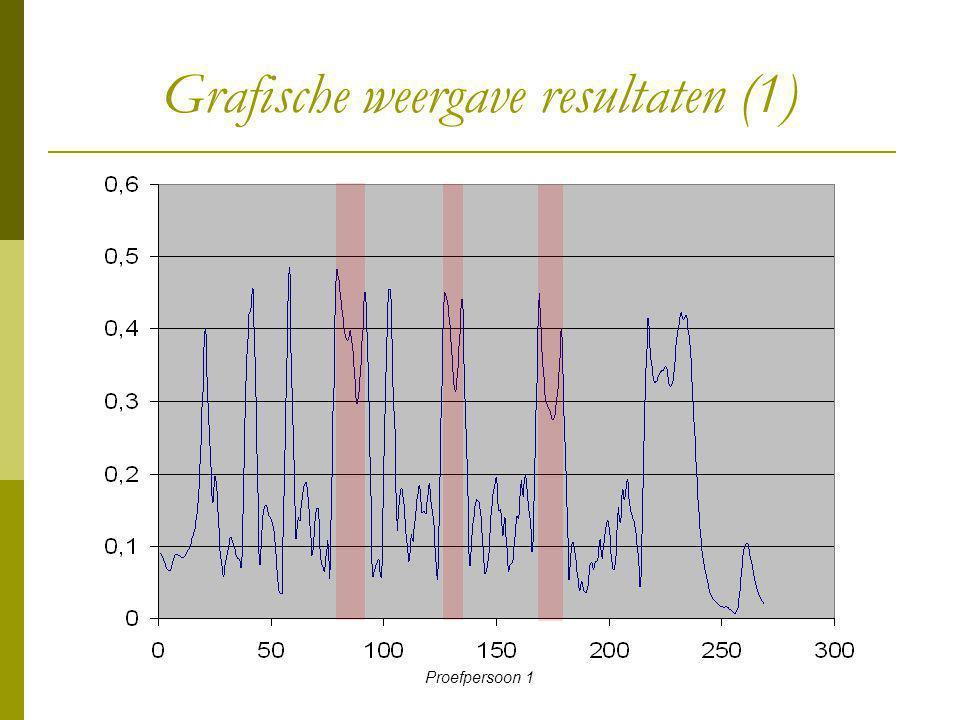 Grafische weergave resultaten (1)