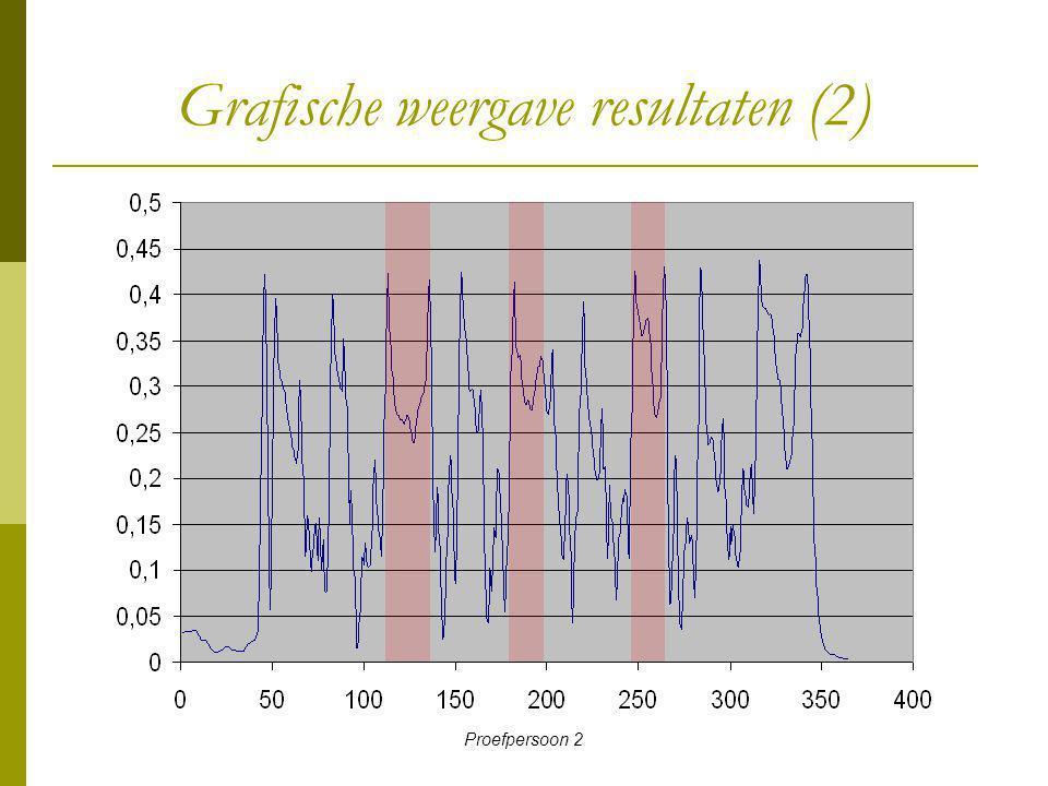 Grafische weergave resultaten (2)