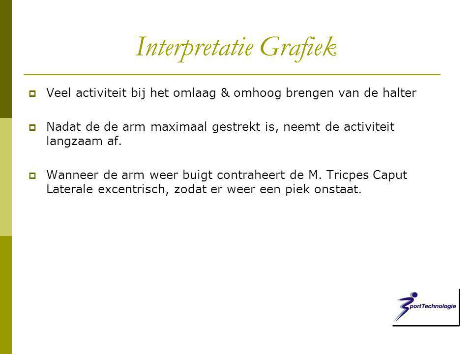 Interpretatie Grafiek