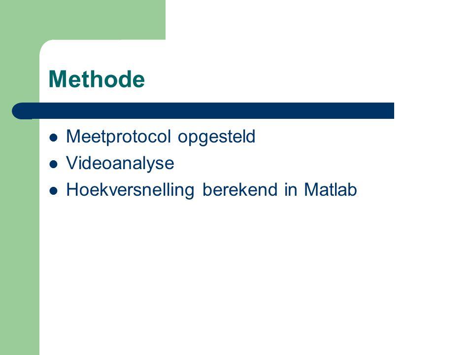 Methode Meetprotocol opgesteld Videoanalyse