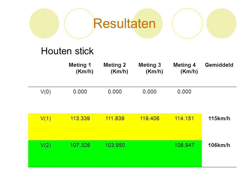Resultaten Houten stick Meting 1 (Km/h) Meting 2 (Km/h)