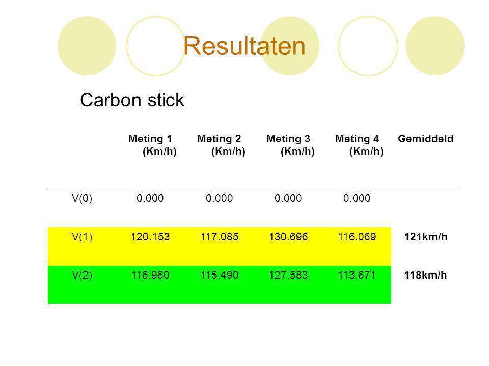Resultaten Carbon stick Meting 1 (Km/h) Meting 2 (Km/h)