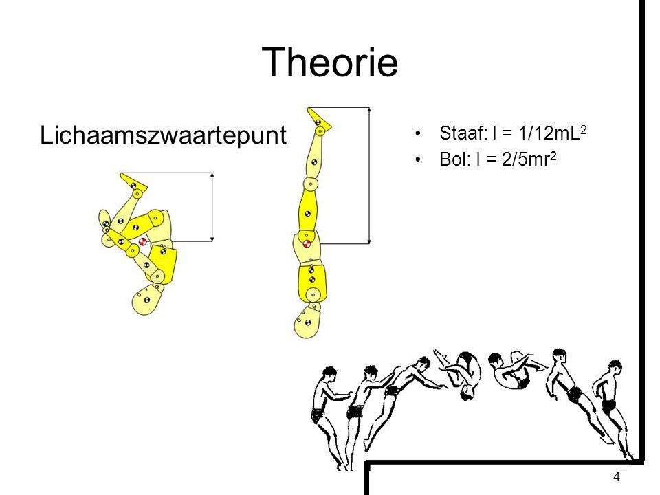 Theorie Lichaamszwaartepunt Staaf: I = 1/12mL2 Bol: I = 2/5mr2