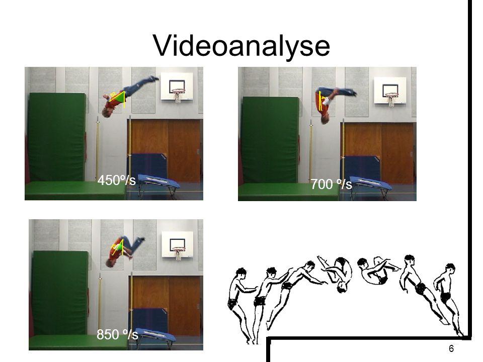 Videoanalyse 450º/s 700 º/s 850 º/s