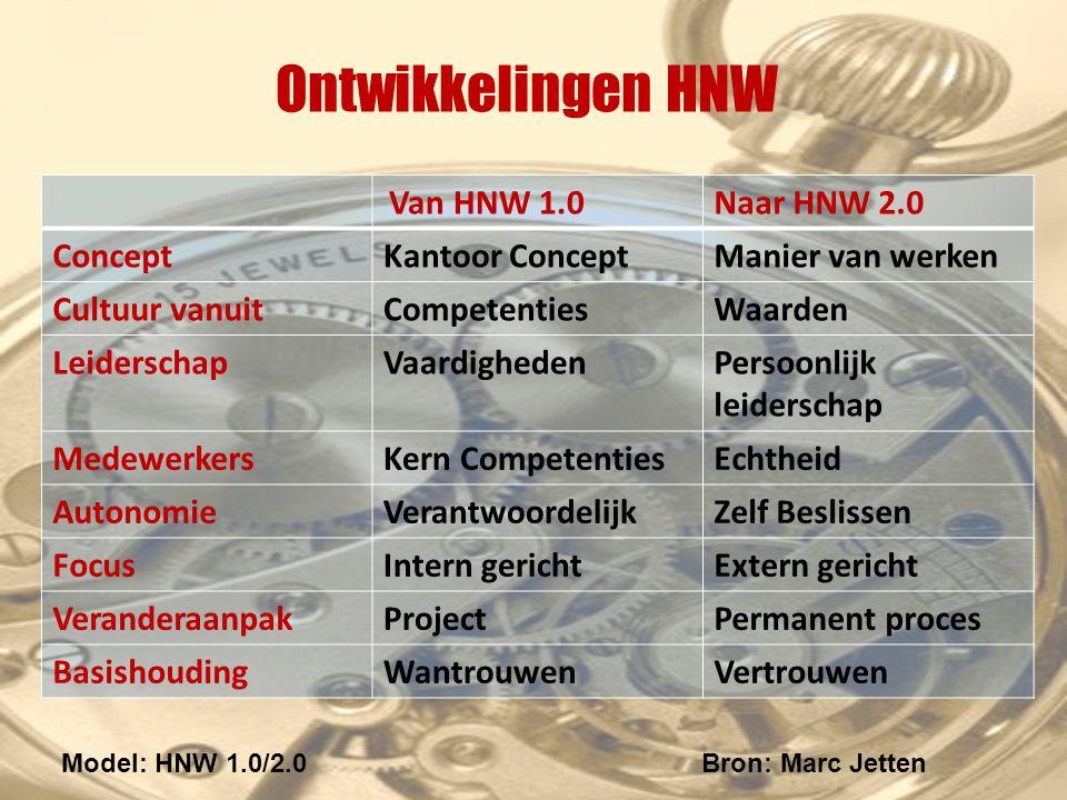 Ontwikkelingen HNW Naar HNW 2.0 Concept Kantoor Concept