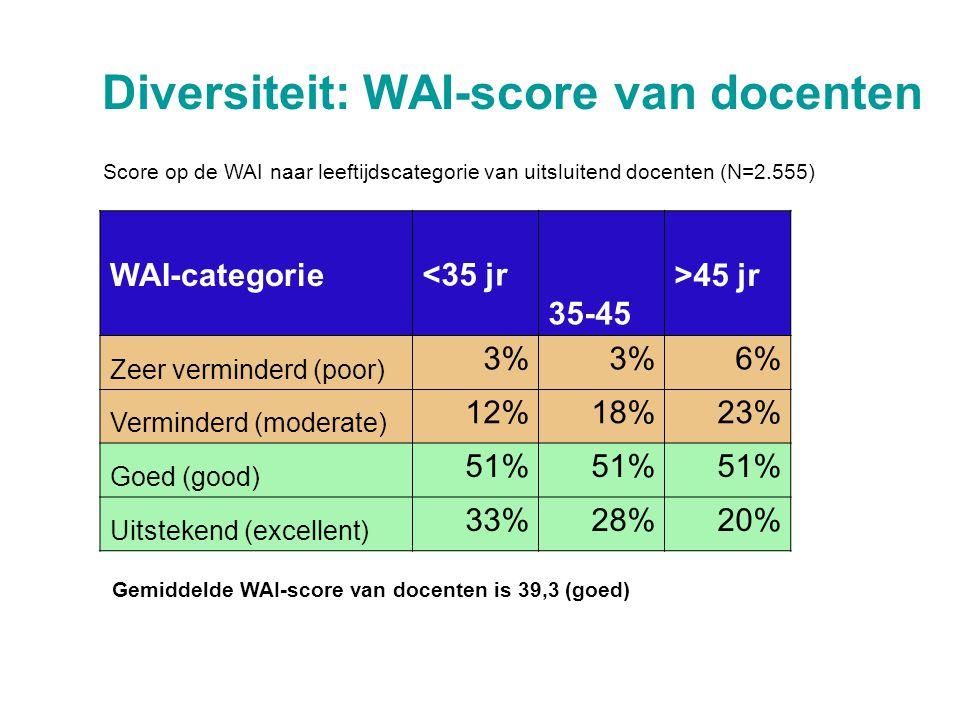 Diversiteit: WAI-score van docenten