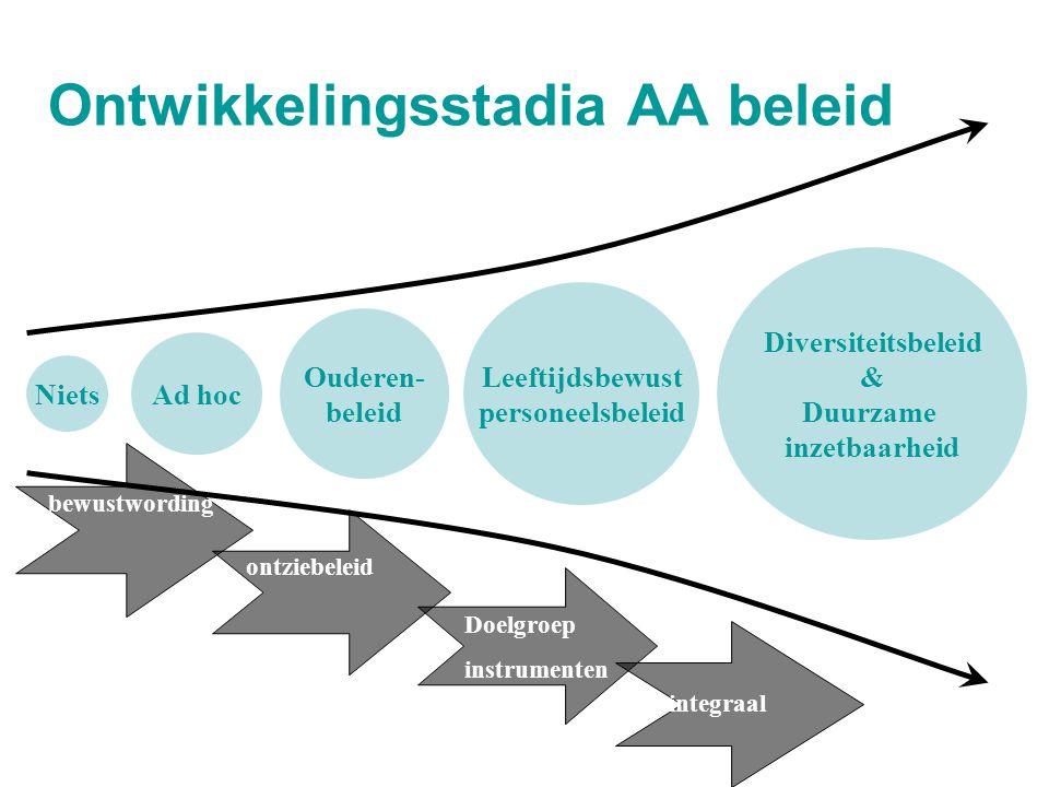 Ontwikkelingsstadia AA beleid