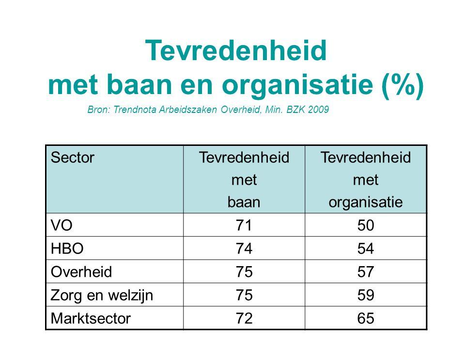 Tevredenheid met baan en organisatie (%)