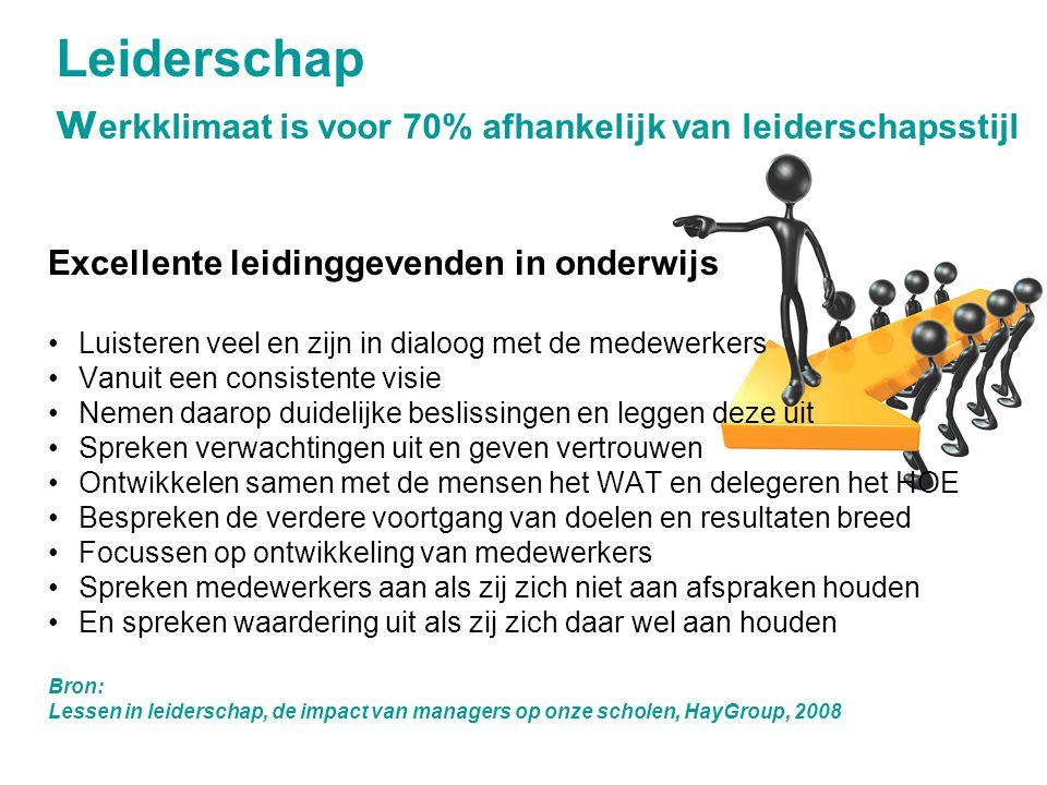 Leiderschap werkklimaat is voor 70% afhankelijk van leiderschapsstijl