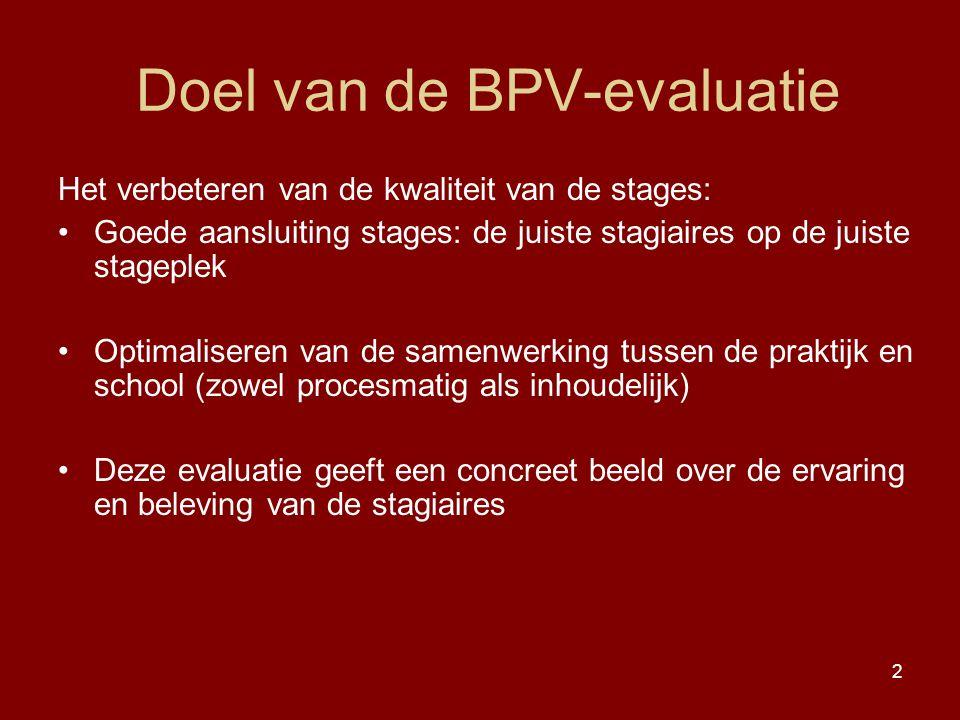 Doel van de BPV-evaluatie