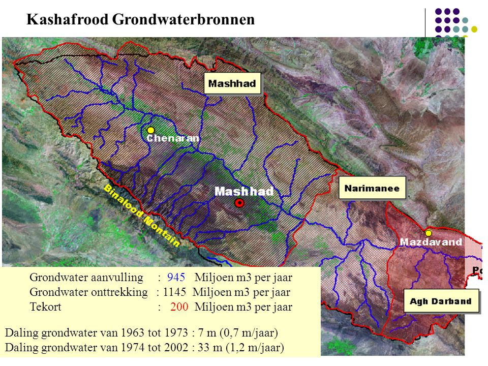 Kashafrood Grondwaterbronnen
