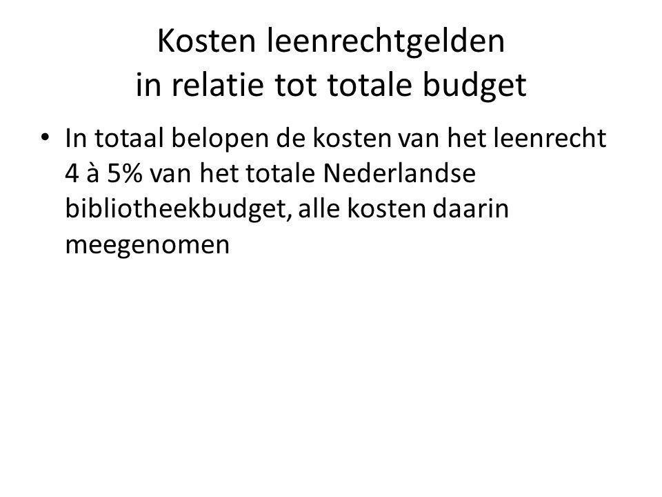 Kosten leenrechtgelden in relatie tot totale budget