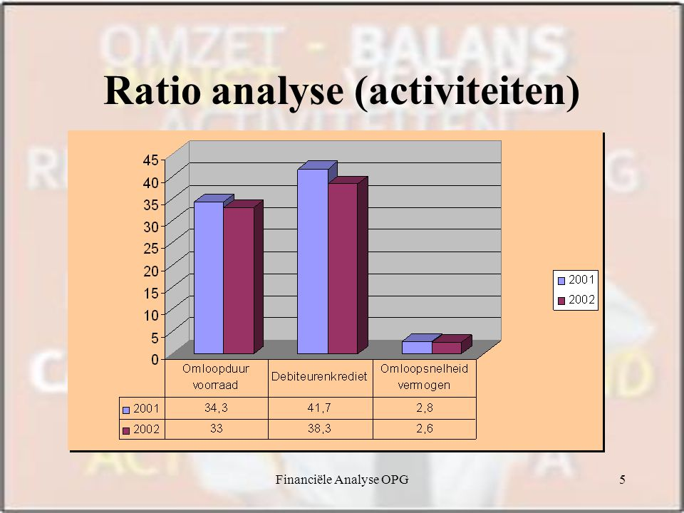 Ratio analyse (activiteiten)