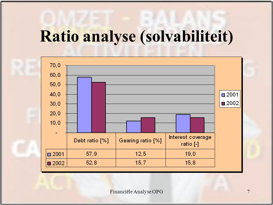 Ratio analyse (solvabiliteit)