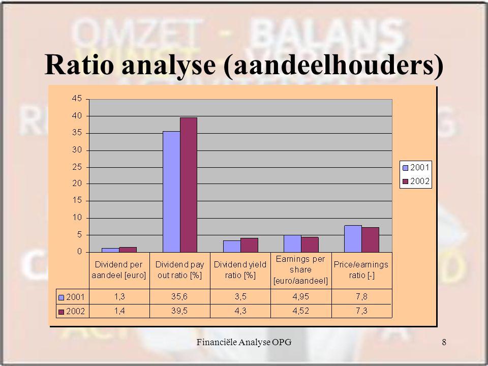 Ratio analyse (aandeelhouders)