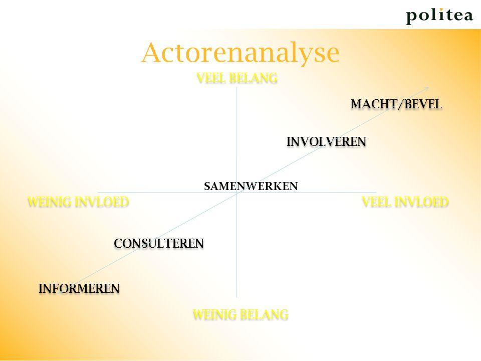 Actorenanalyse VEEL BELANG MACHT/BEVEL INVOLVEREN SAMENWERKEN