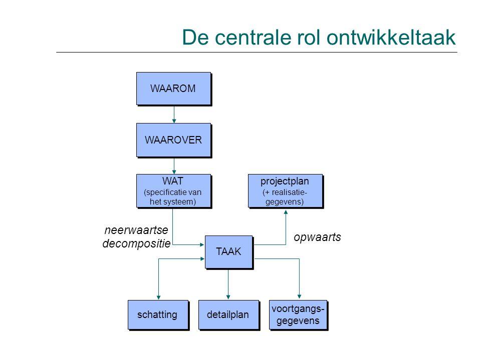 De centrale rol ontwikkeltaak