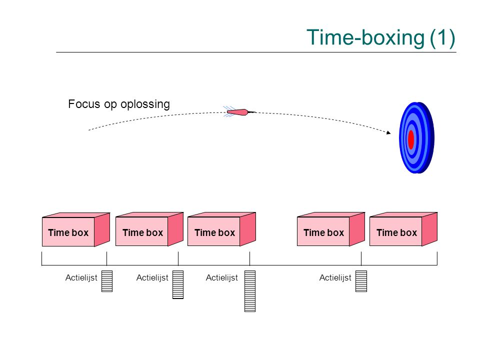 Time-boxing (1) Focus op oplossing Time box Time box Time box Time box