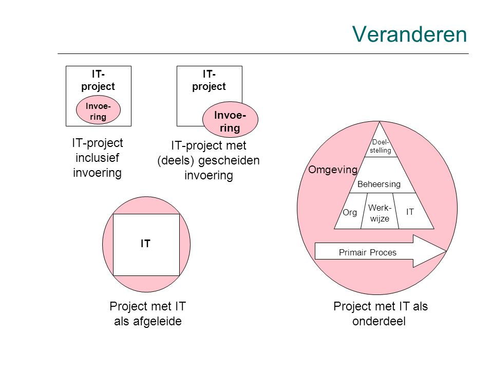 Veranderen IT-project inclusief invoering
