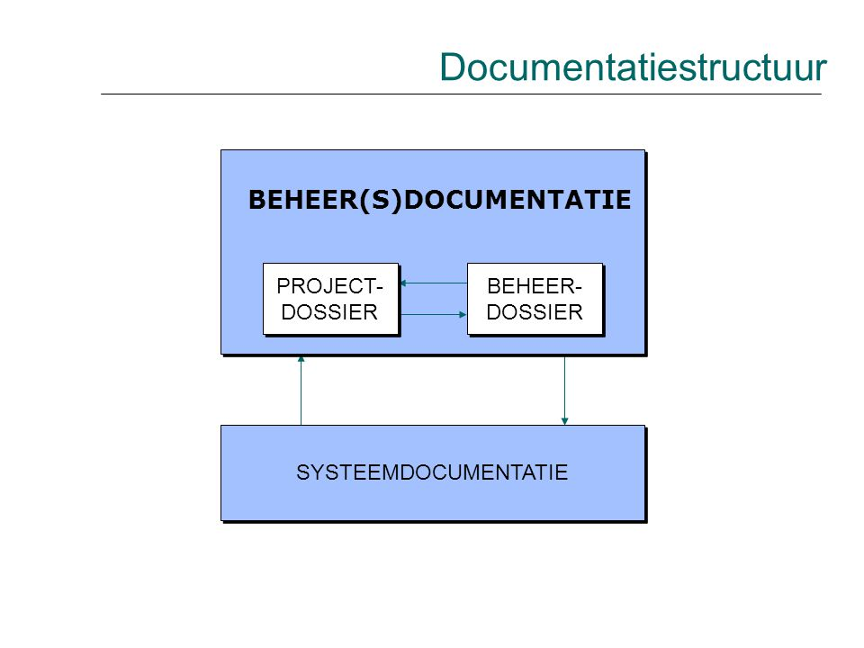 Documentatiestructuur