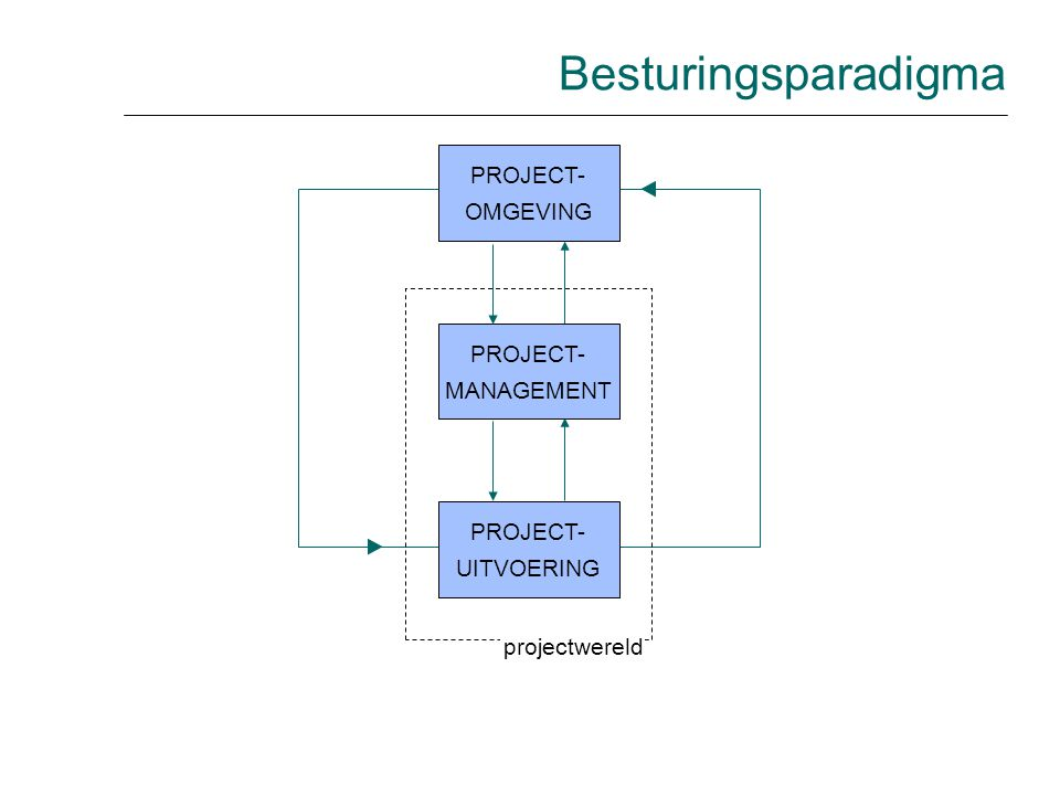 Besturingsparadigma PROJECT- OMGEVING PROJECT- MANAGEMENT PROJECT-