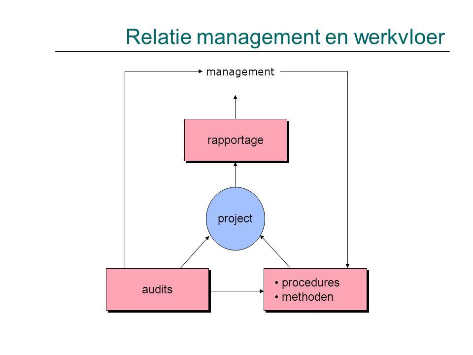 Relatie management en werkvloer