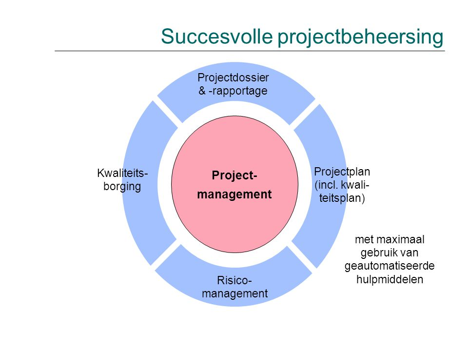 Succesvolle projectbeheersing