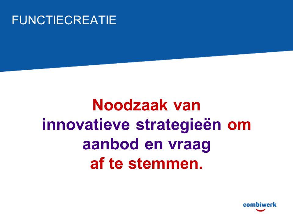 Noodzaak van innovatieve strategieën om aanbod en vraag af te stemmen.