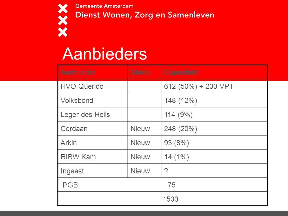Aanbieders Aanbieder Sinds Capaciteit HVO Querido 612 (50%) + 200 VPT