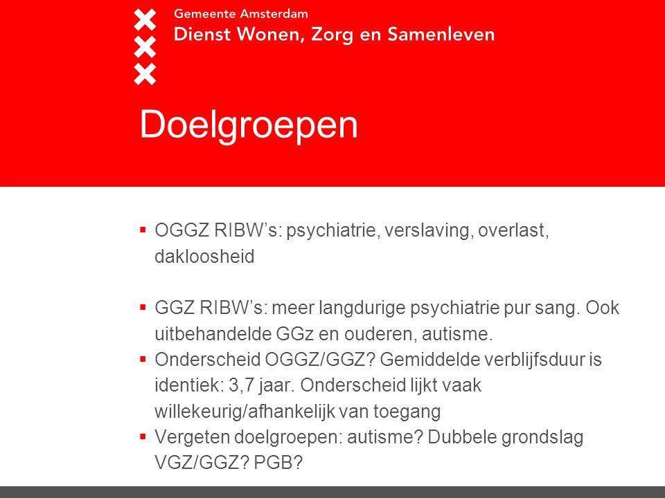 Doelgroepen OGGZ RIBW's: psychiatrie, verslaving, overlast, dakloosheid.