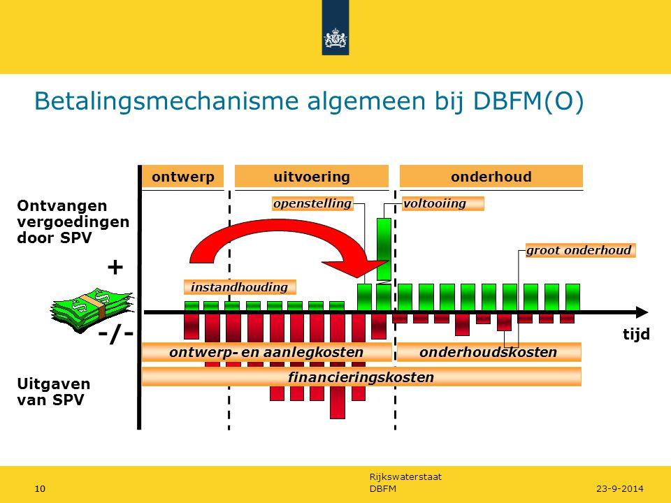 Betalingsmechanisme algemeen bij DBFM(O)