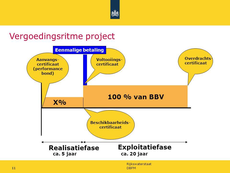 Vergoedingsritme project