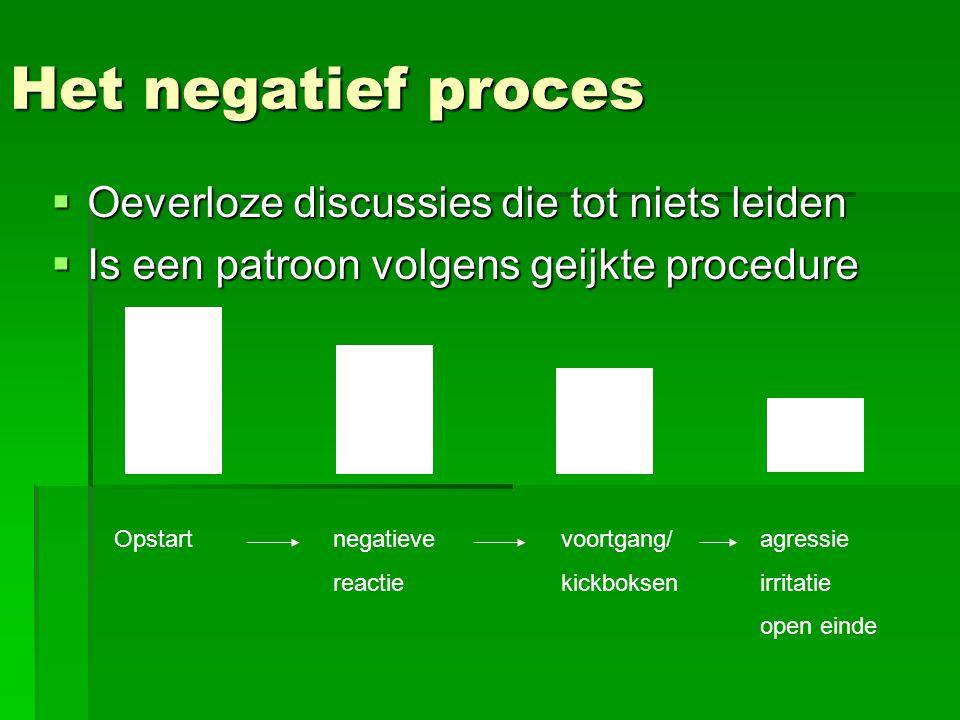 Het negatief proces Oeverloze discussies die tot niets leiden