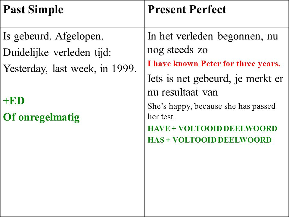 Past Simple Present Perfect Is gebeurd. Afgelopen.