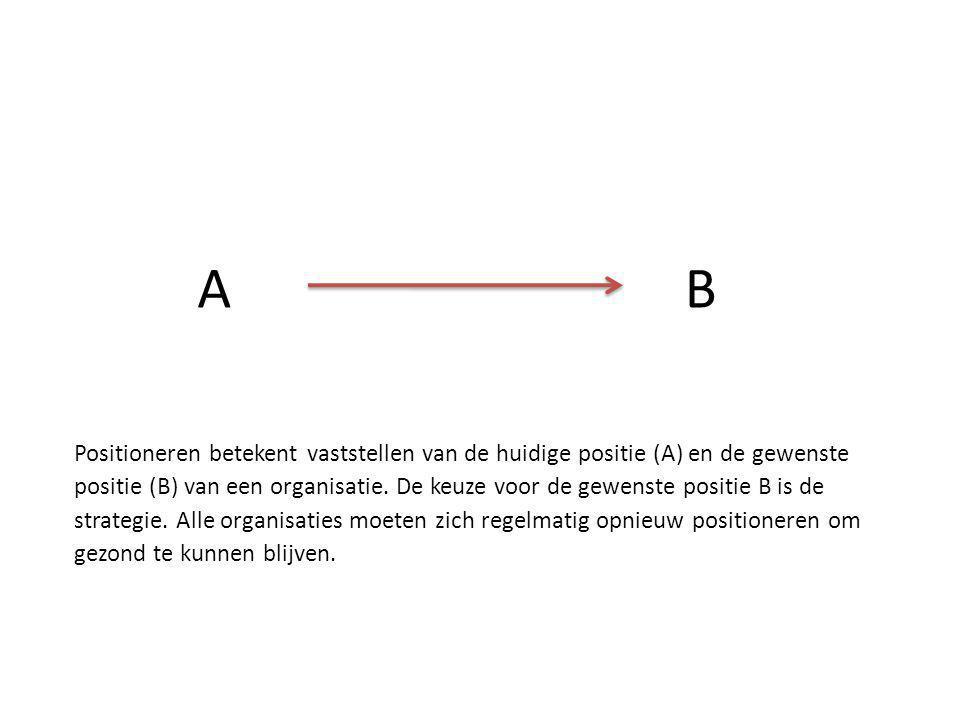 A B. Positioneren betekent vaststellen van de huidige positie (A) en de gewenste.