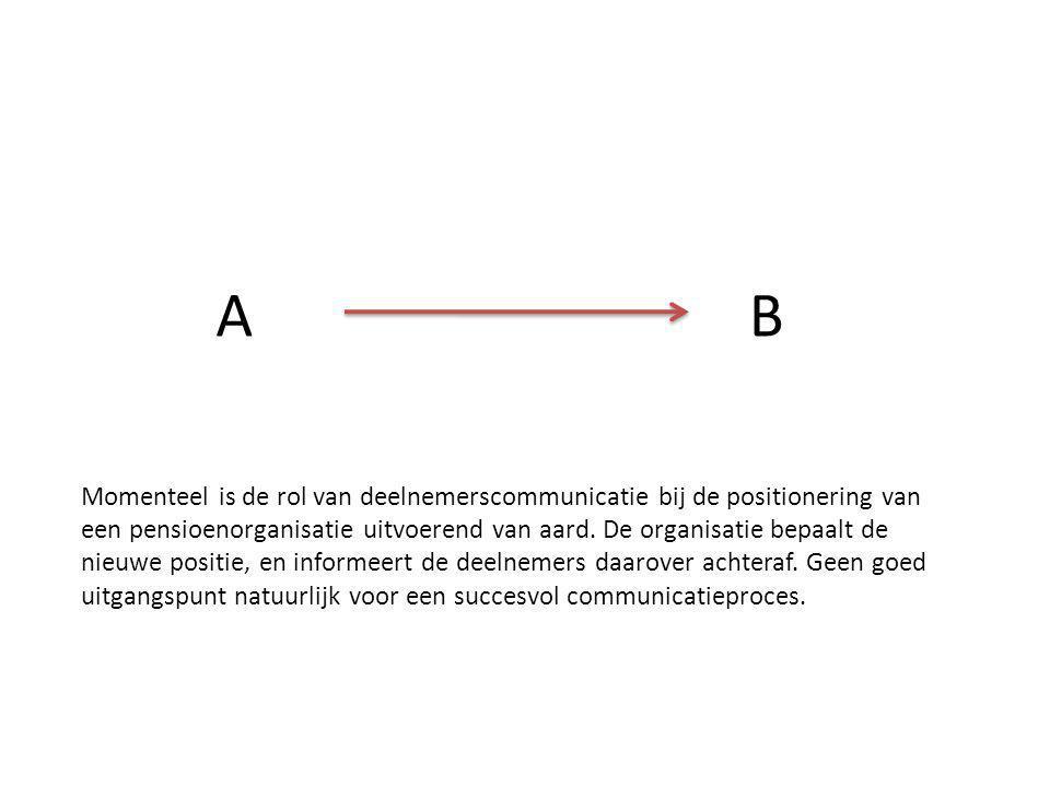 A B. Momenteel is de rol van deelnemerscommunicatie bij de positionering van.