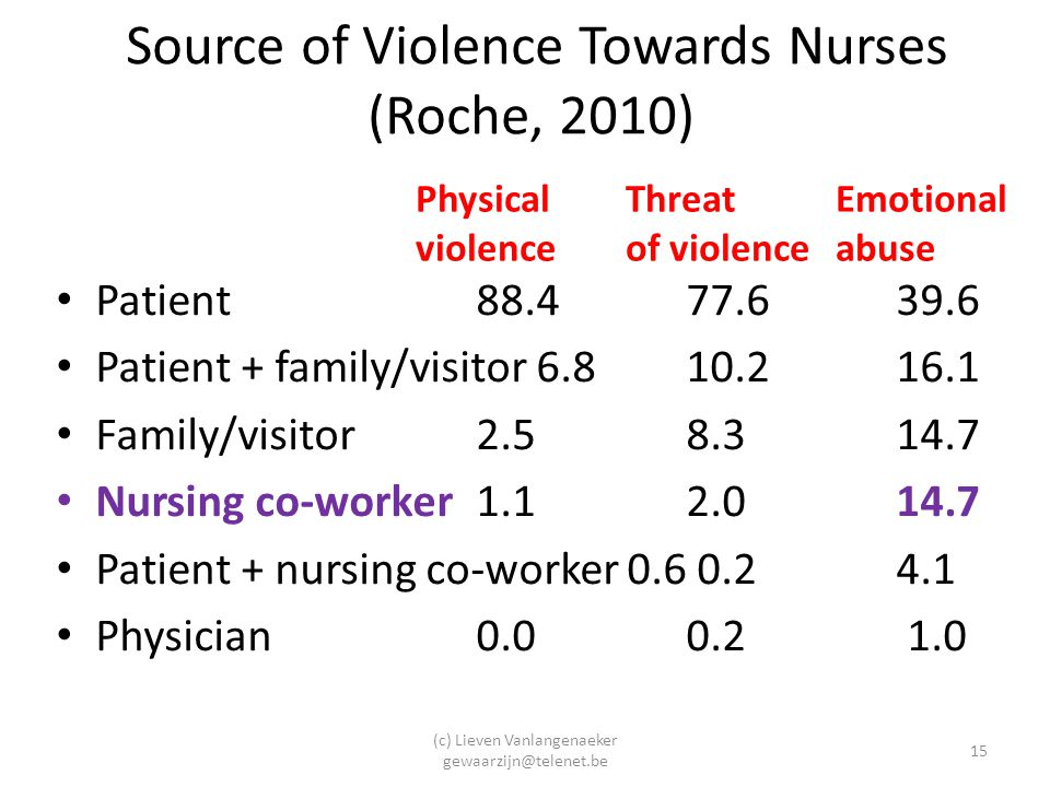 Source of Violence Towards Nurses (Roche, 2010)