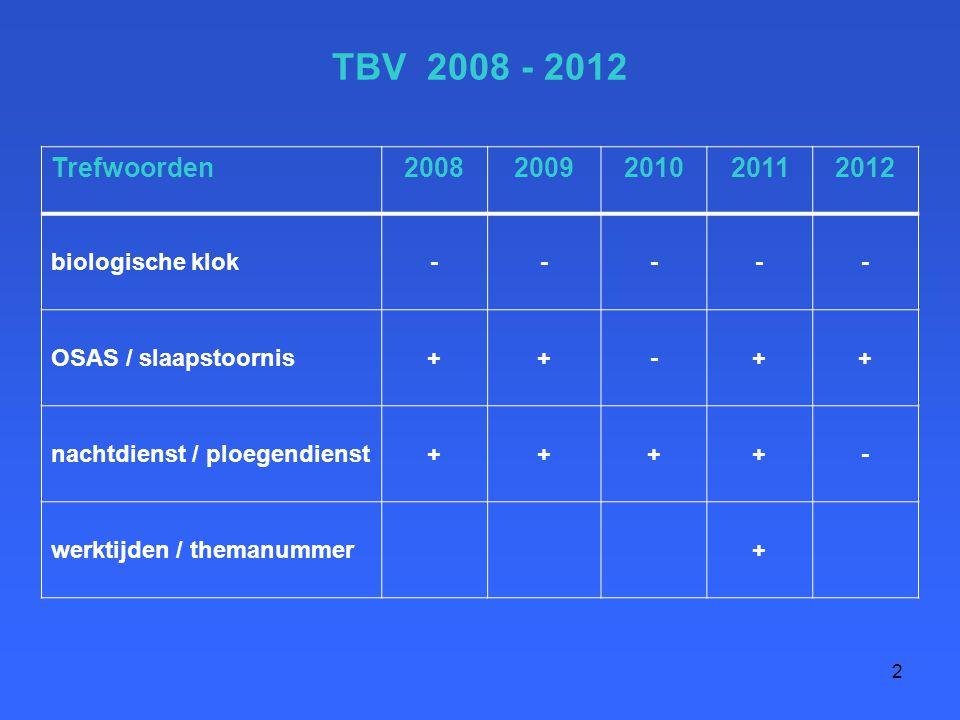 TBV 2008 - 2012 Trefwoorden 2008 2009 2010 2011 2012 biologische klok